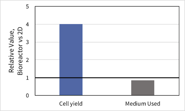 ABLE-cell-yield
