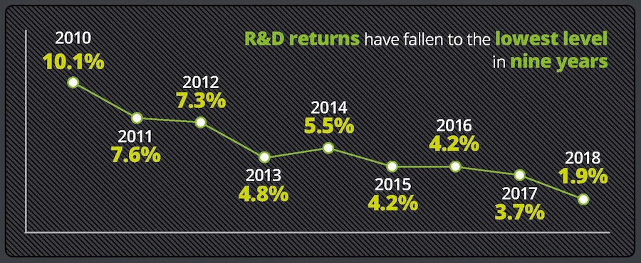RnD-returns-Deloitte2018