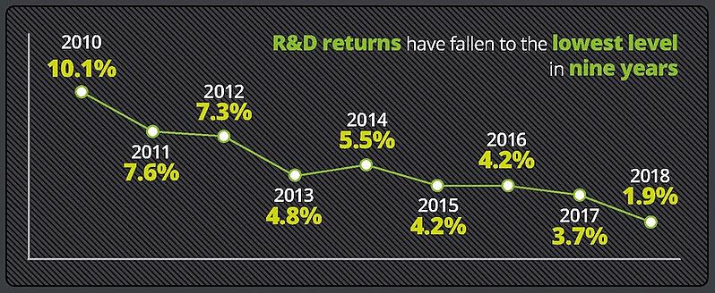 RnD-returns-Deloitte2018