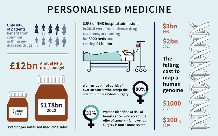 Infographic showing key statistics for precision medicine
