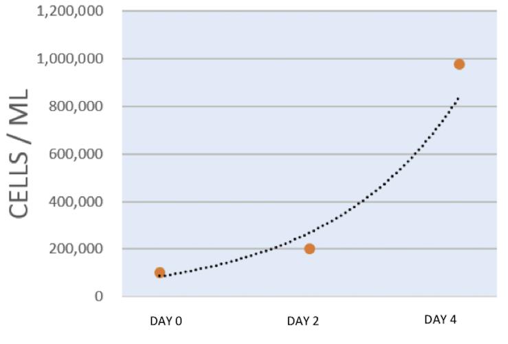 graph-spheroids-growth