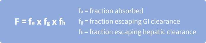 Equation to detrmine oral bioavailability of a drug is F = fa x fg x fh