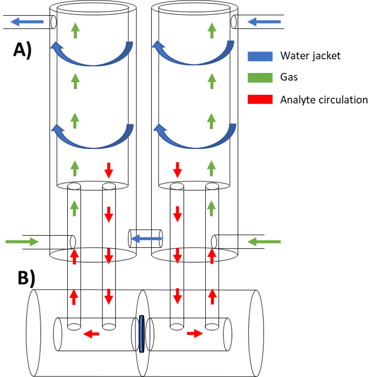 Diagram of a typical Ussing chmaber set-up, showing path of ion flow through chambers
