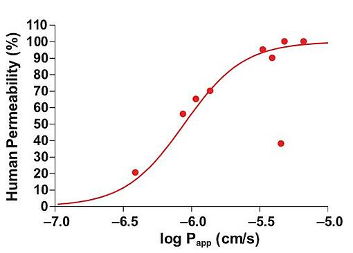 Figure 1: Relationship between drug permeability (Papp) in healthy intestine and clinical drug permeability in humans