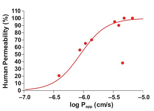 Graph showing Relationship between permeability (Papp) and human drug absorption for a range compounds